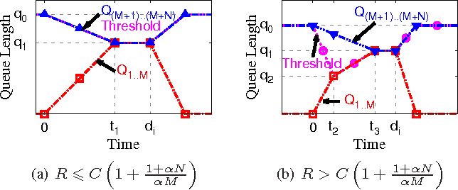 Fig. 2: Evolutions of queue lengths and threshold