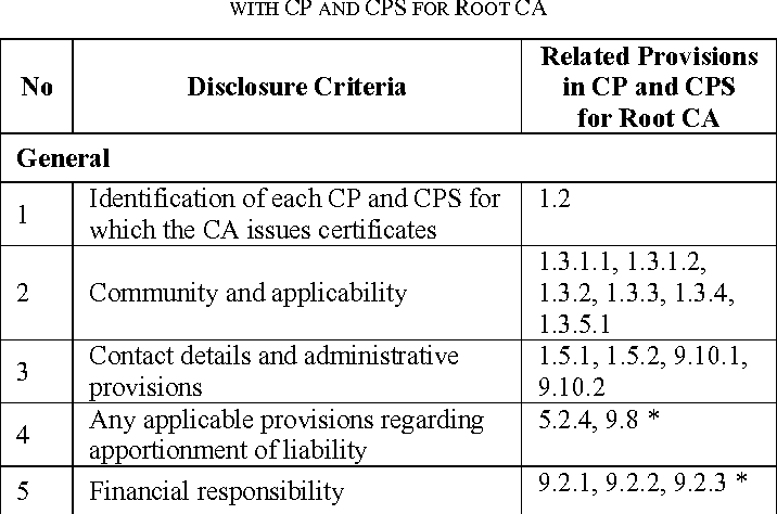 Certificate Policy And Certification Practice Statement For Root Ca