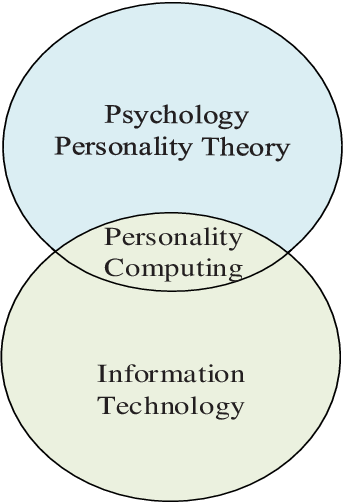 Figure 1 for Big-Five, MPTI, Eysenck or HEXACO: The Ideal Personality Model for Personality-aware Recommendation Systems