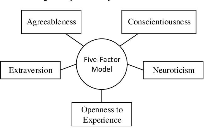 Figure 4 for Big-Five, MPTI, Eysenck or HEXACO: The Ideal Personality Model for Personality-aware Recommendation Systems