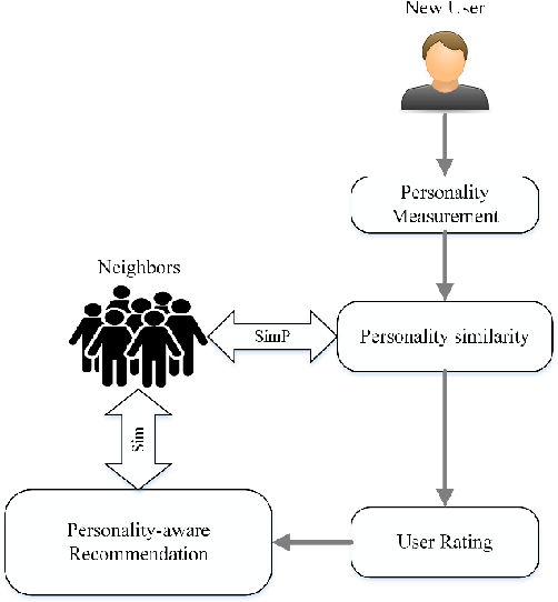 Figure 3 for Big-Five, MPTI, Eysenck or HEXACO: The Ideal Personality Model for Personality-aware Recommendation Systems