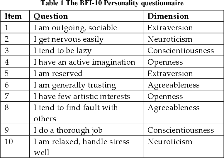 Figure 2 for Big-Five, MPTI, Eysenck or HEXACO: The Ideal Personality Model for Personality-aware Recommendation Systems