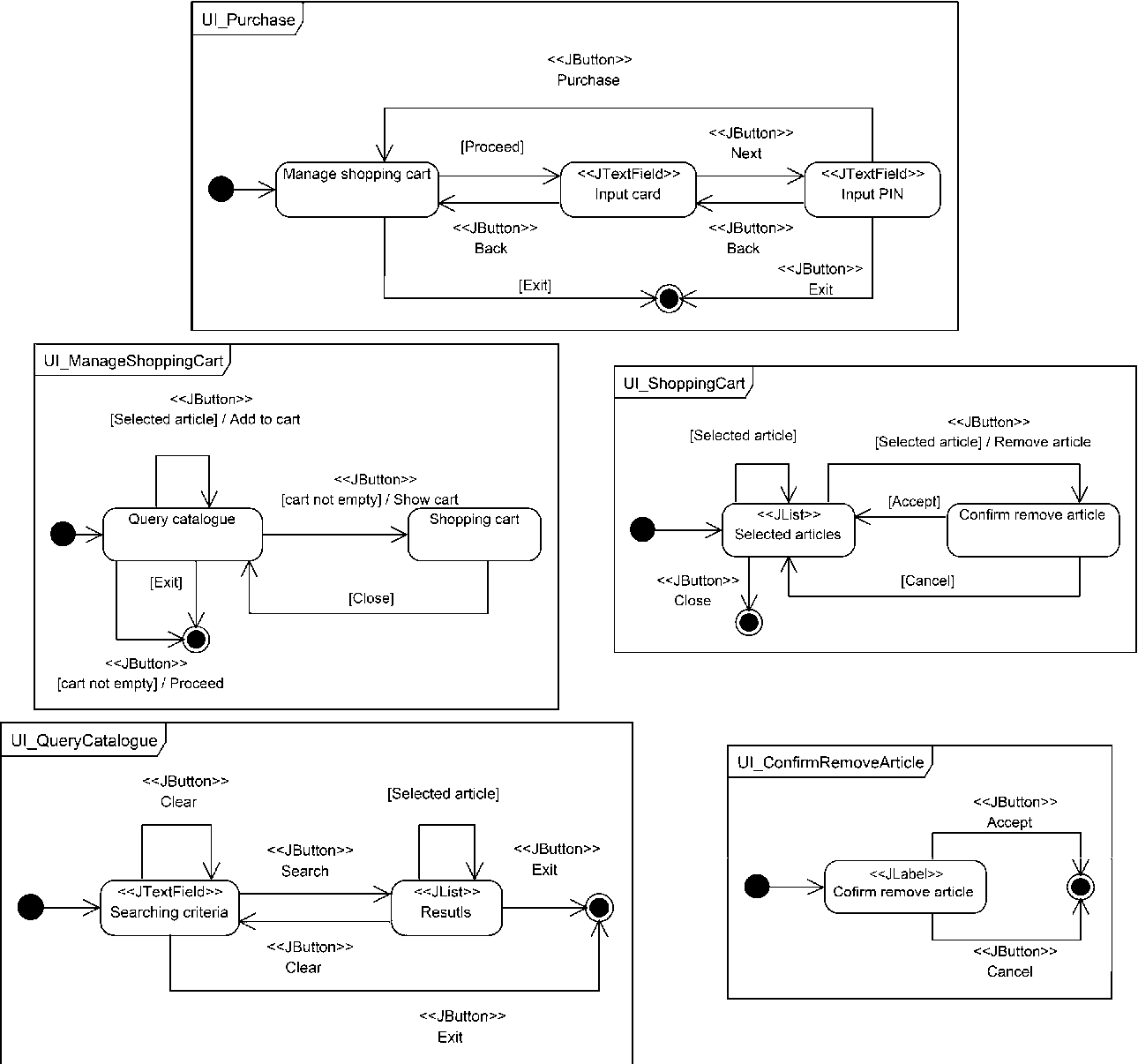 Figure 3 from an extension of uml for the modeling of wimp user the whole user interaction diagram of the purchase use case ccuart Choice Image
