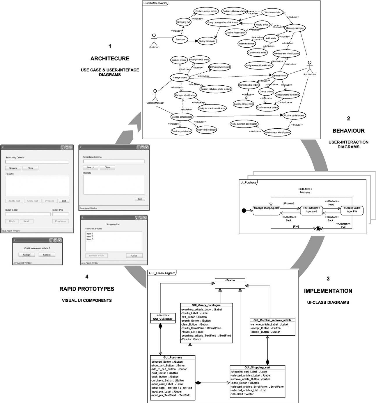 an extension of uml for the modeling of wimp user
