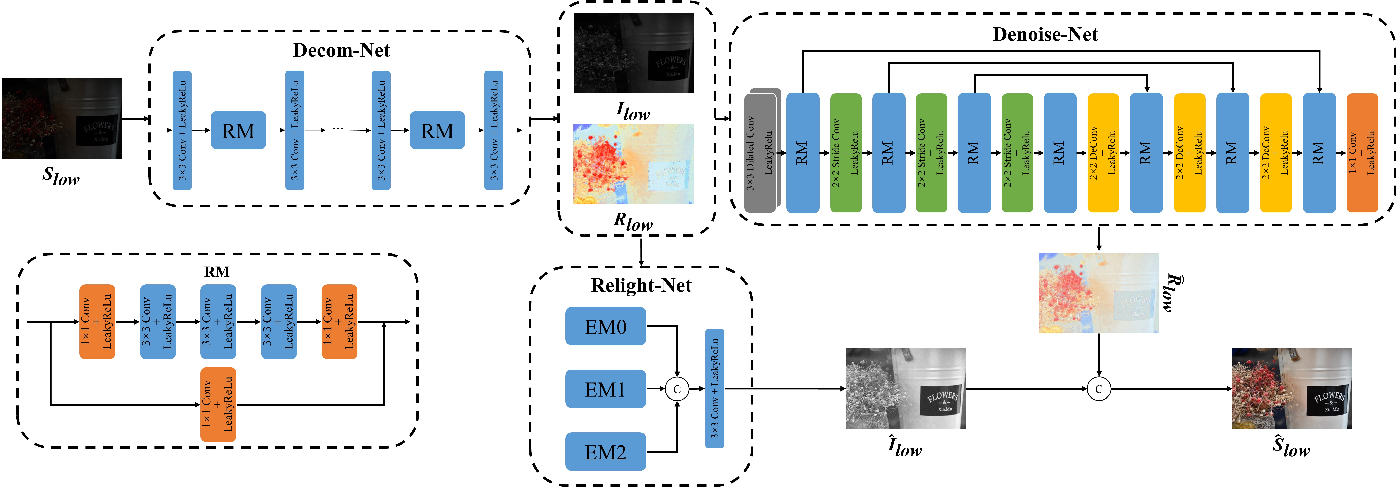 Figure 3 for R2RNet: Low-light Image Enhancement via Real-low to Real-normal Network