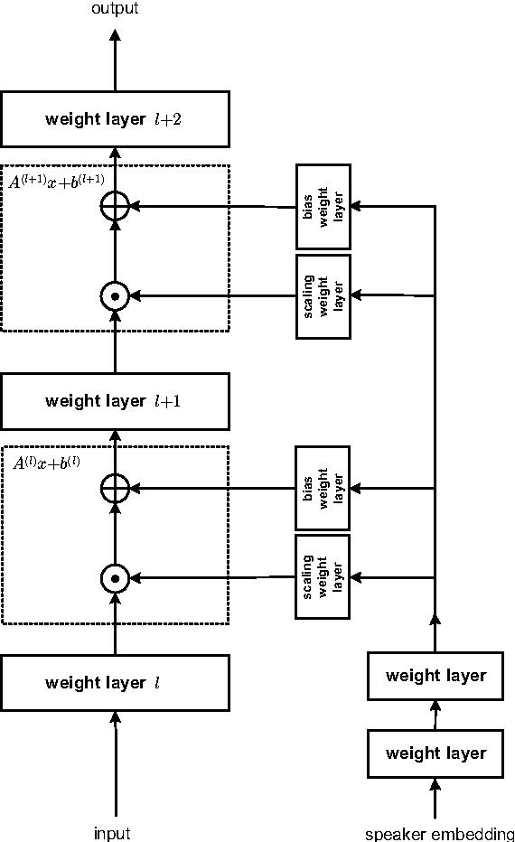 Figure 1 for Embedding-Based Speaker Adaptive Training of Deep Neural Networks