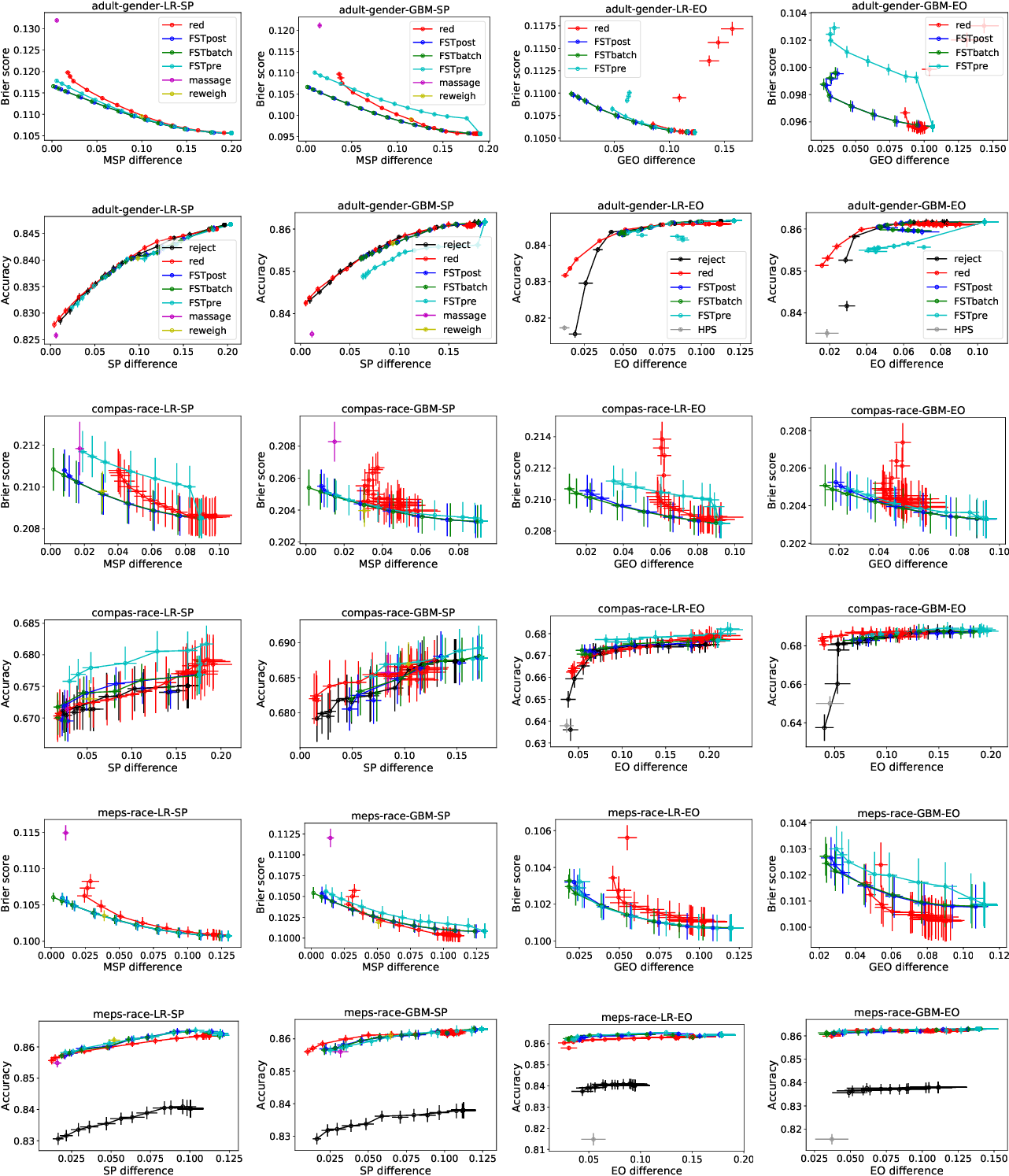 Figure 2 for Optimized Score Transformation for Fair Classification