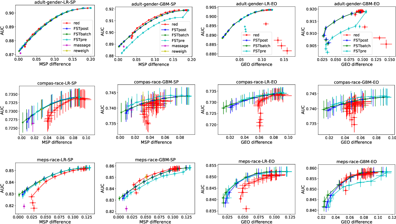 Figure 3 for Optimized Score Transformation for Fair Classification