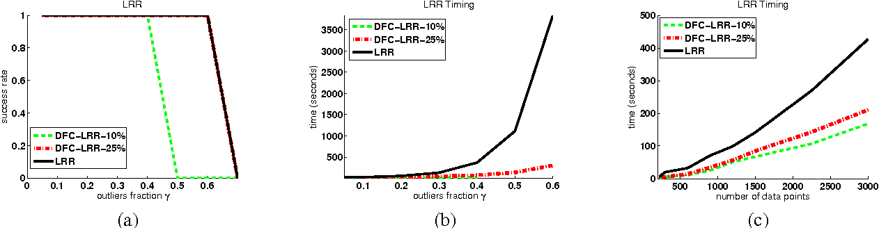 Figure 1 for Distributed Low-rank Subspace Segmentation