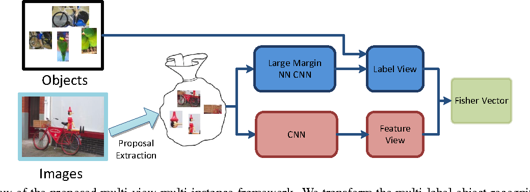 Figure 3 for Exploit Bounding Box Annotations for Multi-label Object Recognition