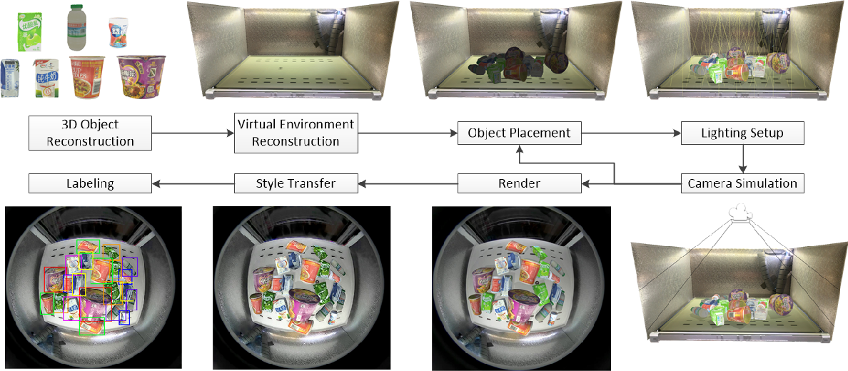 Figure 1 for Synthetic Data Generation and Adaption for Object Detection in Smart Vending Machines