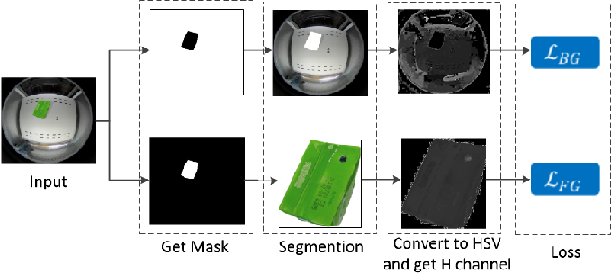Figure 4 for Synthetic Data Generation and Adaption for Object Detection in Smart Vending Machines