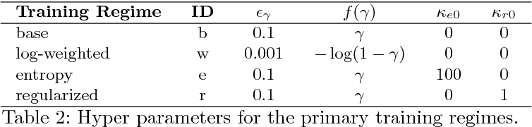 Figure 4 for Learning Free-Form Deformations for 3D Object Reconstruction