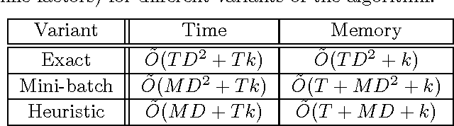 Figure 1 for Similarity Learning for High-Dimensional Sparse Data
