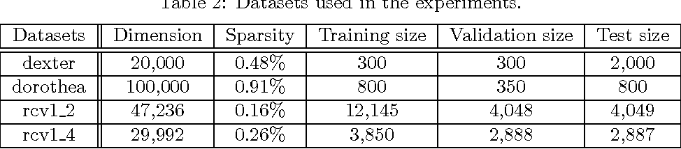 Figure 3 for Similarity Learning for High-Dimensional Sparse Data