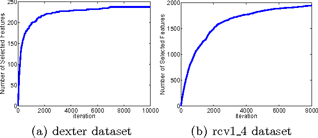 Figure 2 for Similarity Learning for High-Dimensional Sparse Data