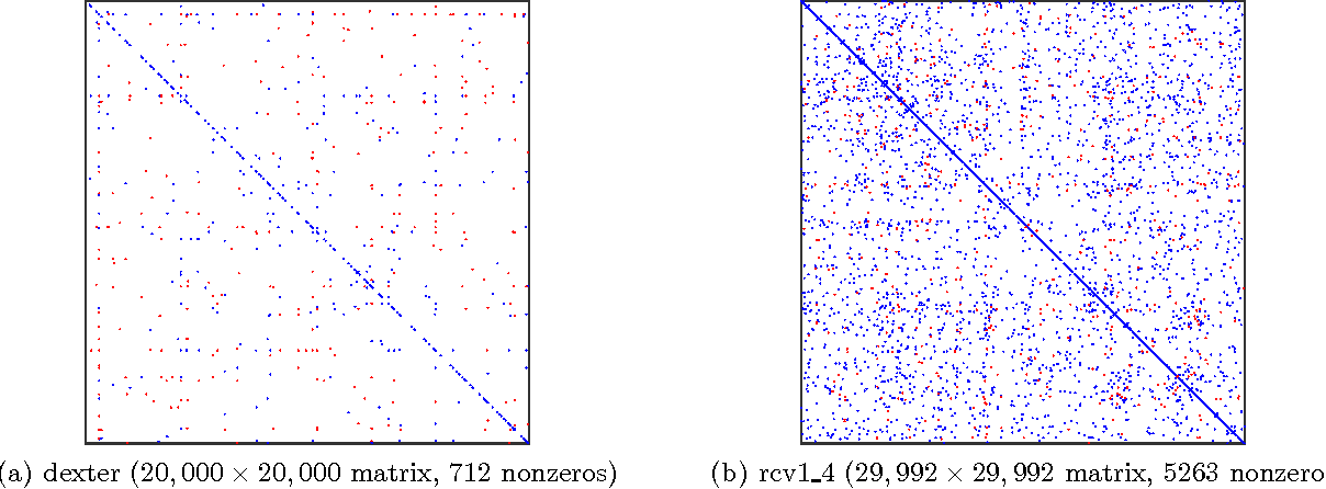 Figure 4 for Similarity Learning for High-Dimensional Sparse Data