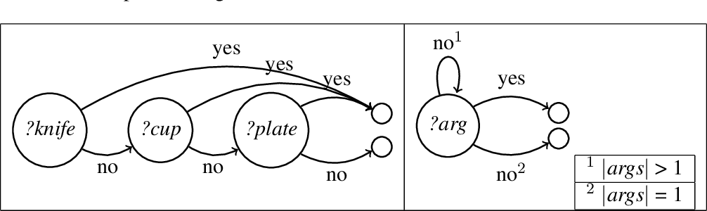 Figure 3 for Multimodal Continuation-style Architectures for Human-Robot Interaction