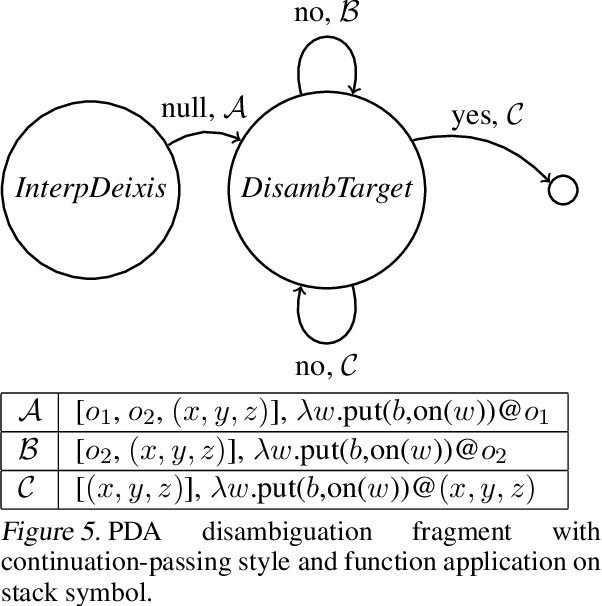 Figure 4 for Multimodal Continuation-style Architectures for Human-Robot Interaction
