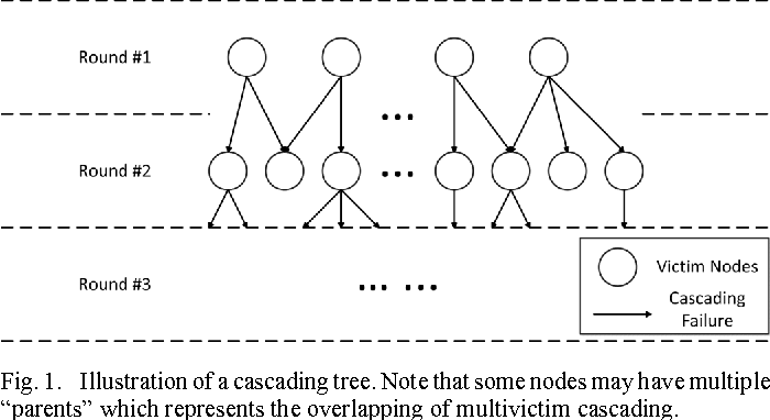 Figure 1 from Multi-Contingency Cascading Analysis of Smart