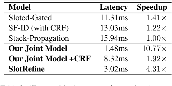 Figure 4 for SlotRefine: A Fast Non-Autoregressive Model for Joint Intent Detection and Slot Filling