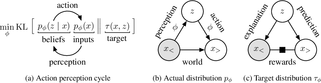 Figure 2 for Action and Perception as Divergence Minimization