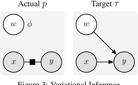 Figure 3 for Action and Perception as Divergence Minimization