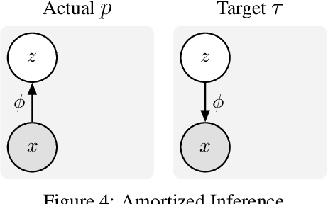 Figure 4 for Action and Perception as Divergence Minimization