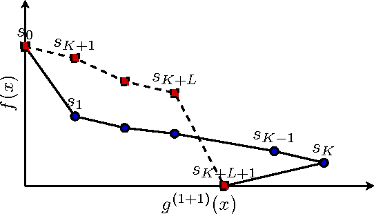 Figure 3 for Average Drift Analysis and Population Scalability