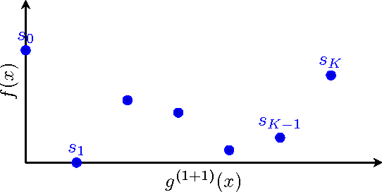 Figure 4 for Average Drift Analysis and Population Scalability