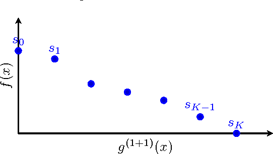 Figure 1 for Average Drift Analysis and Population Scalability
