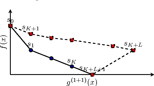 Figure 2 for Average Drift Analysis and Population Scalability