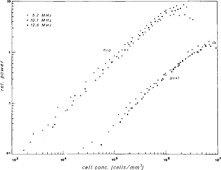 FIG. 7. Power scattered from dog blood relative to that scattered from goat blood. For all concentrations up to 106 cells/ram 3 the ratio of energies ranges from 17 to 18. The ratio of the squares of the red blood cell volumes is 16.9. For goat cells; P~ = (4.45 X 10-7)CG ~ r = 0.99. For dog cells, PD = (6.89 X 1 0 - 6 ) C D l ' ~ 1 7 6 r = 0.99. C is the concentration in cells/ram 3. Subscripts G and D indicate goat and dog, respectively.