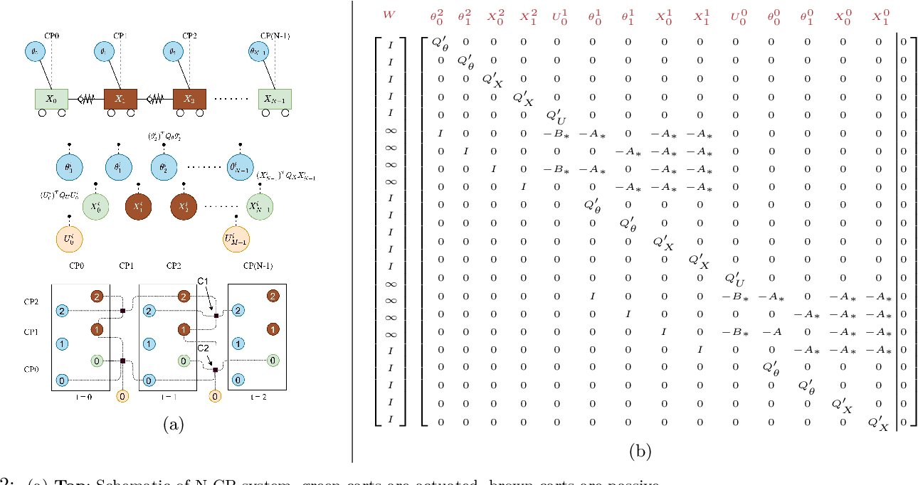Figure 2 for Optimal Control for Structurally Sparse Systems using Graphical Inference