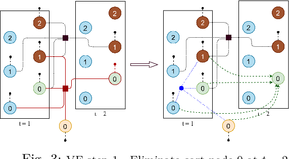 Figure 3 for Optimal Control for Structurally Sparse Systems using Graphical Inference