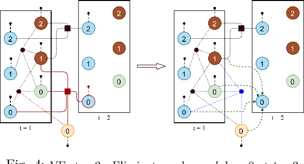 Figure 4 for Optimal Control for Structurally Sparse Systems using Graphical Inference