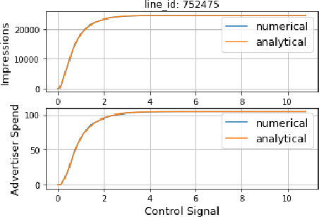 Figure 2 for Mid-flight Forecasting for CPA Lines in Online Advertising