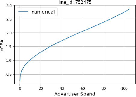 Figure 4 for Mid-flight Forecasting for CPA Lines in Online Advertising