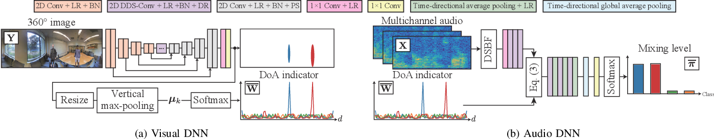 Figure 2 for Self-supervised Neural Audio-Visual Sound Source Localization via Probabilistic Spatial Modeling