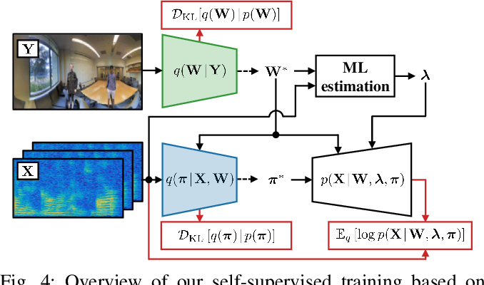 Figure 3 for Self-supervised Neural Audio-Visual Sound Source Localization via Probabilistic Spatial Modeling