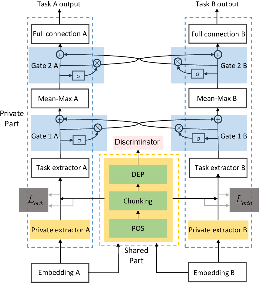 Figure 1 for An Empirical Evaluation of Multi-task Learning in Deep Neural Networks for Natural Language Processing