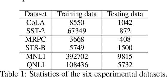 Figure 2 for An Empirical Evaluation of Multi-task Learning in Deep Neural Networks for Natural Language Processing