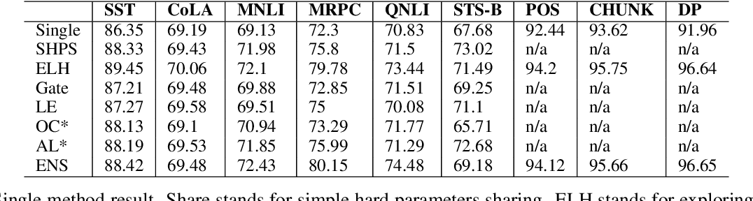 Figure 3 for An Empirical Evaluation of Multi-task Learning in Deep Neural Networks for Natural Language Processing
