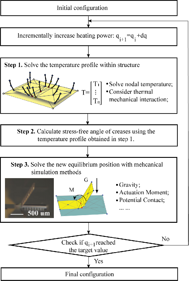 Figure 2 for Rapid Multi-Physics Simulation for Electro-Thermal Origami Robotic Systems