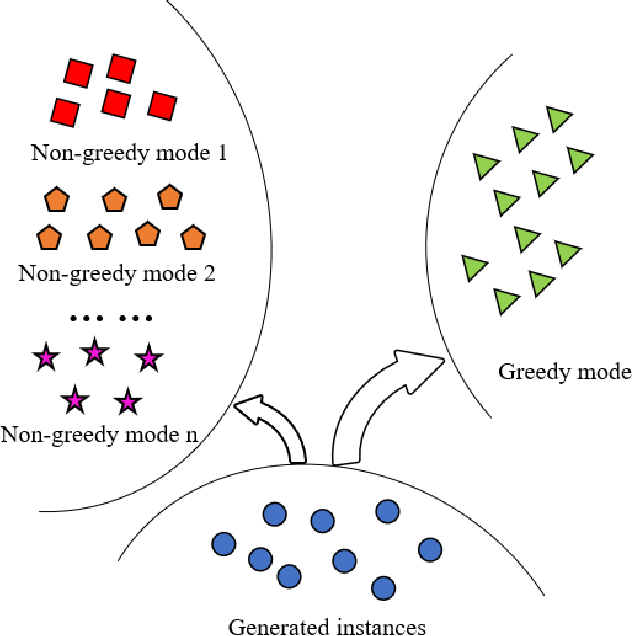 Figure 1 for Restricting Greed in Training of Generative Adversarial Network