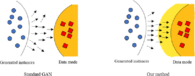 Figure 3 for Restricting Greed in Training of Generative Adversarial Network