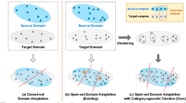 Figure 1 for Exploring Category-Agnostic Clusters for Open-Set Domain Adaptation
