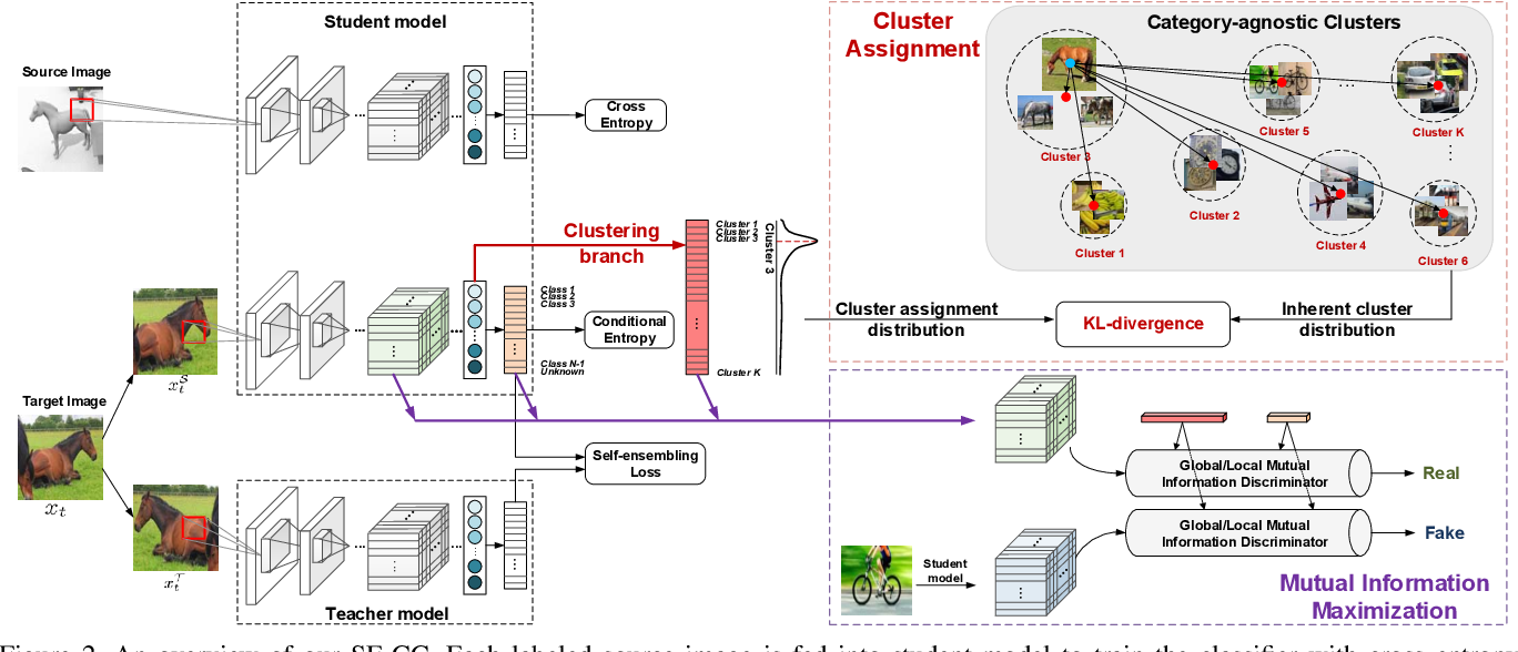 Figure 3 for Exploring Category-Agnostic Clusters for Open-Set Domain Adaptation