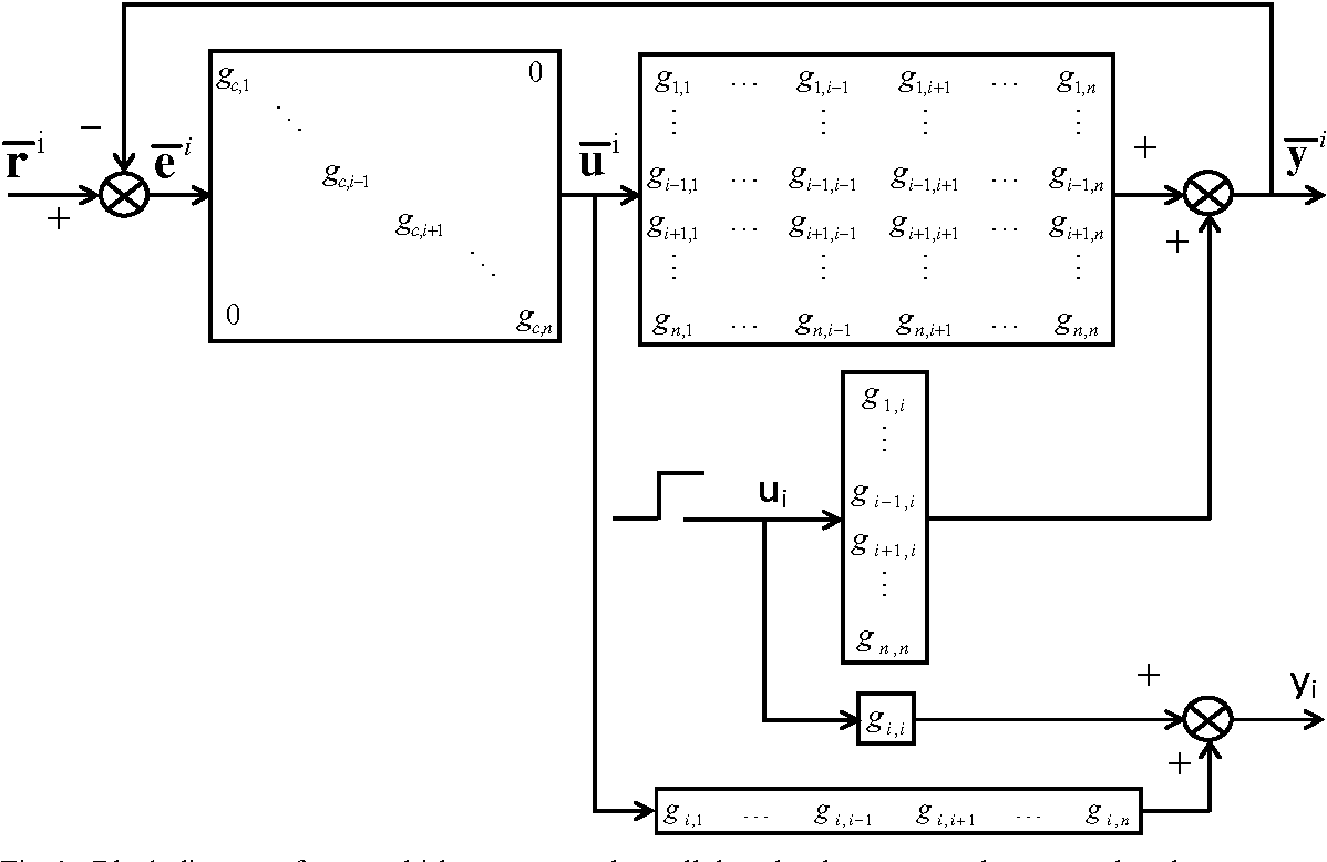 Figure 1 From Independent Design Of Multi Loop Pi Pid Controllers P Id Block Diagram Nn System Where All The