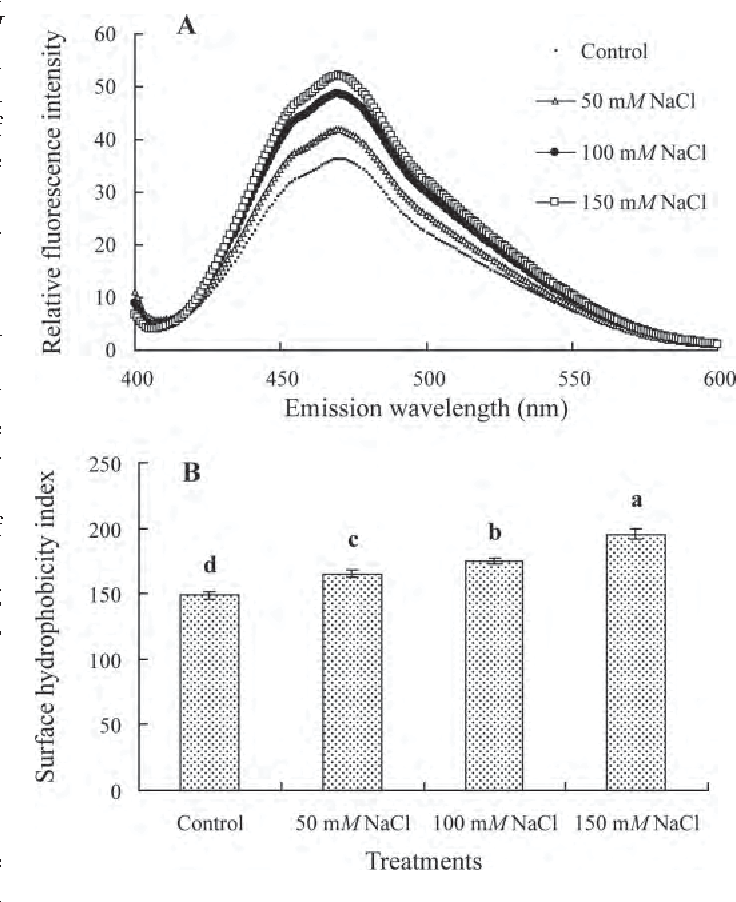 Figure 2 from Effect of NaCl addition during diafiltration on the